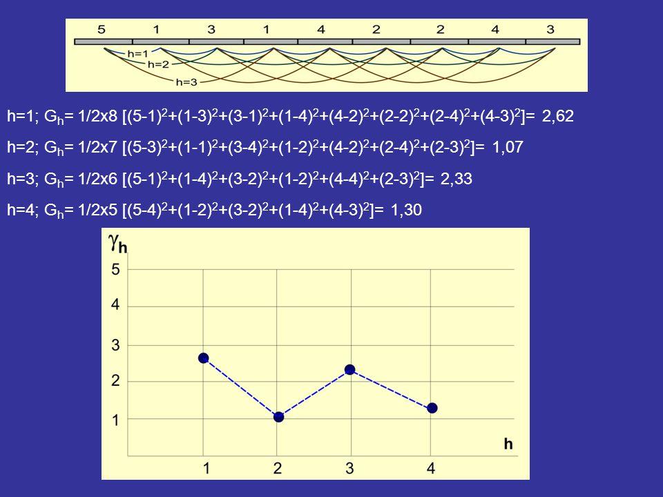 h=1; Gh= 1/2x8 [(5-1)2+(1-3)2+(3-1)2+(1-4)2+(4-2)2+(2-2)2+(2-4)2+(4-3)2]= 2,62